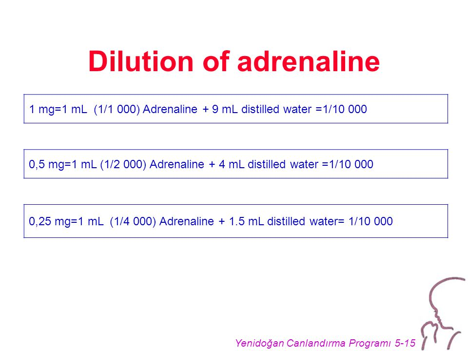 Yenidoğan Canlandırma Programı 5-15 Dilution of adrenaline 1 mg=1 mL (1/1 000) Adrenaline + 9 mL distilled water =1/10 000 0,5 mg=1 mL (1/2 000) Adrenaline + 4 mL distilled water =1/10 000 0,25 mg=1 mL (1/4 000) Adrenaline + 1.5 mL distilled water= 1/10 000