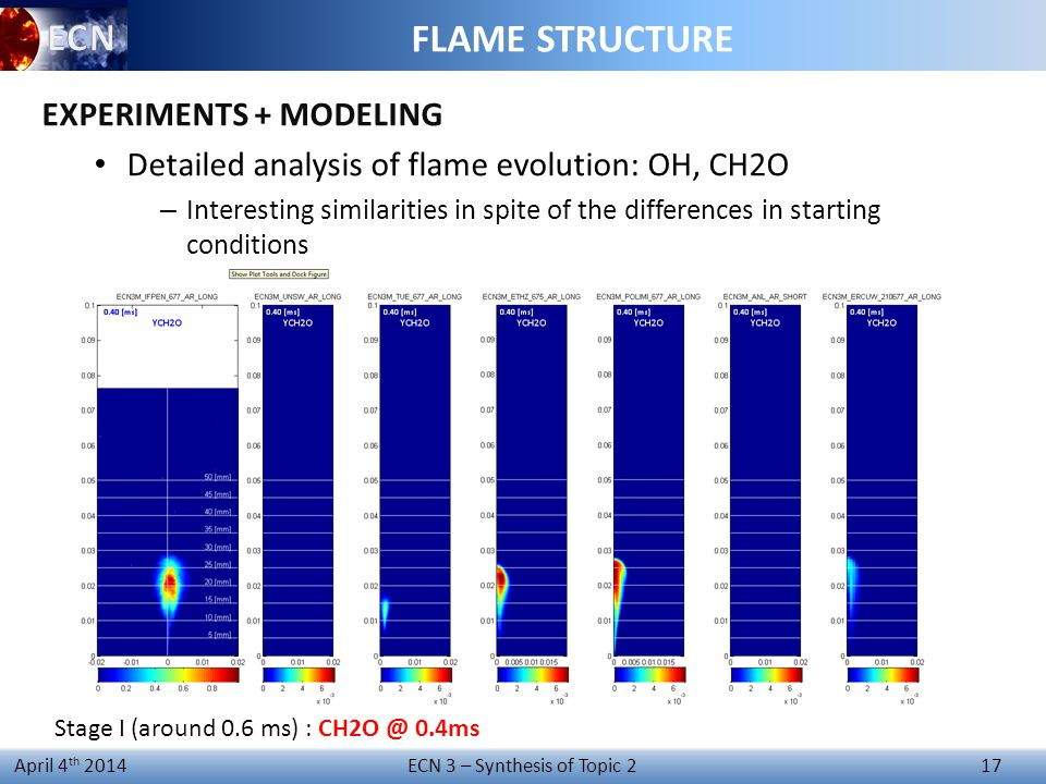 ECN 3 – Synthesis of Topic 2 17 April 4 th 2014 FLAME STRUCTURE EXPERIMENTS + MODELING Detailed analysis of flame evolution: OH, CH2O – Interesting similarities in spite of the differences in starting conditions Stage I (around 0.6 ms) : CH2O @ 0.4ms