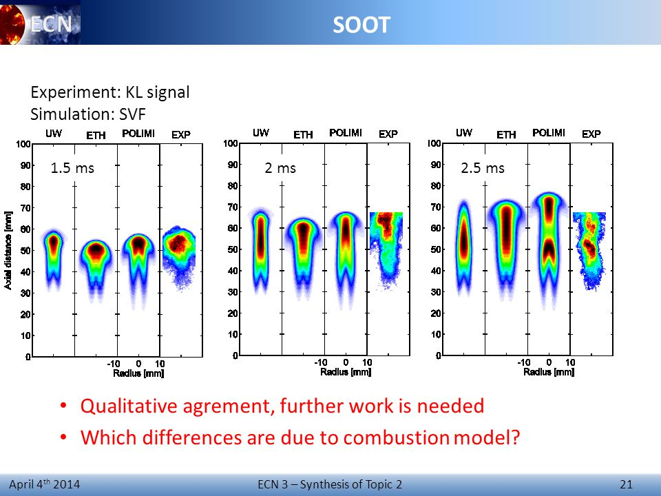 ECN 3 – Synthesis of Topic 2 21 April 4 th 2014 1.5 ms2 ms2.5 ms Experiment: KL signal Simulation: SVF SOOT Qualitative agrement, further work is needed Which differences are due to combustion model