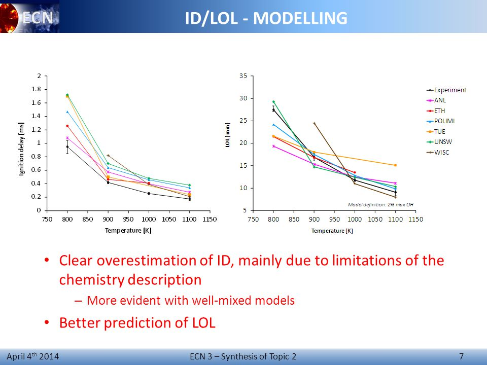 ECN 3 – Synthesis of Topic 2 7 April 4 th 2014 Clear overestimation of ID, mainly due to limitations of the chemistry description – More evident with well-mixed models Better prediction of LOL ID/LOL - MODELLING