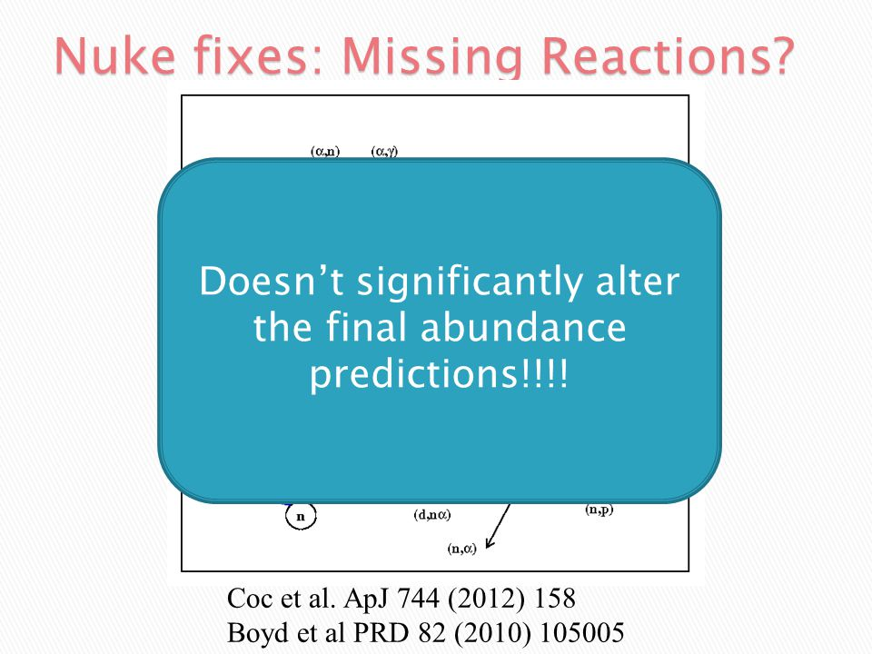 3 He(  ) 7 Be  7 Li  S 34  Can fix 7 Li, but…  lose Solar flux  SNO+S 17 +SSM=S 34 (Ahmed et al, Cyburt et al, Bahcall)  Rule out renorm >99% 7 Be(d,p  ) 4 He  S 27 100  old value Coc et al (2004)  New expt performed Angulo et al (2005)  No impact on BBN  What about a missing resonance.