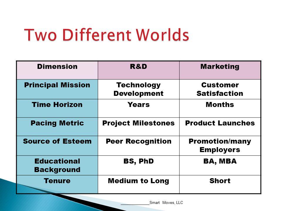 DimensionR&DMarketing Principal MissionTechnology Development Customer Satisfaction Time HorizonYearsMonths Pacing MetricProject MilestonesProduct Lau