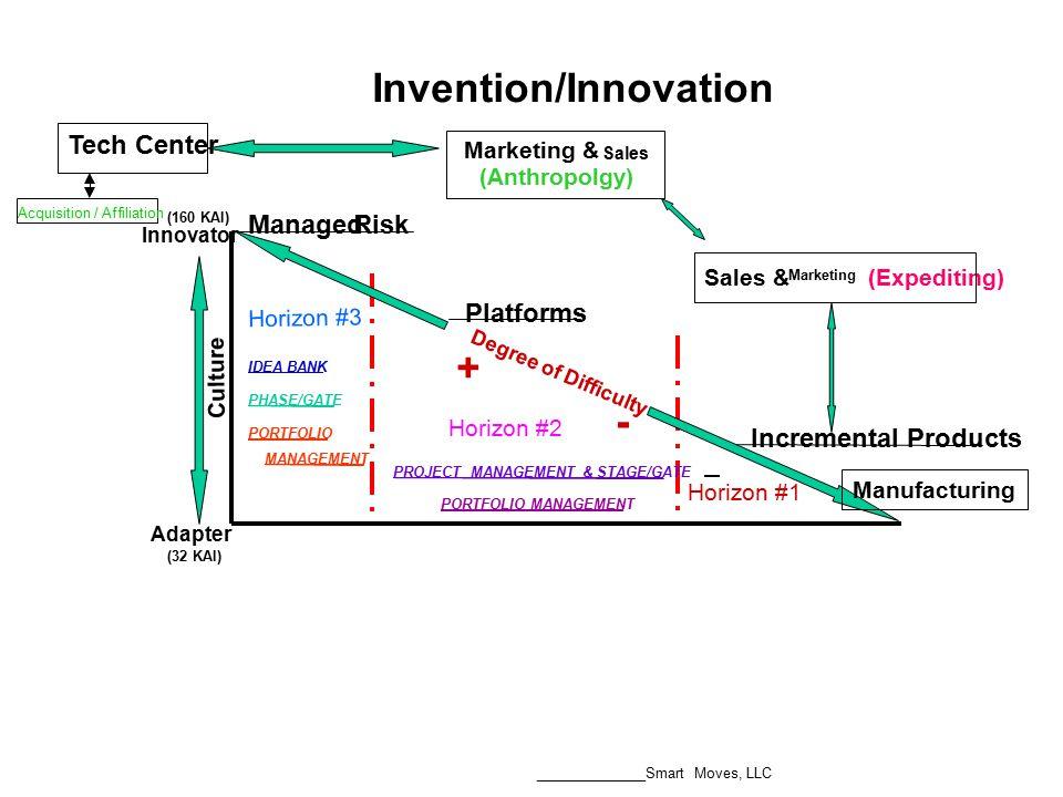 ManagedRisk Platforms Incremental Products Sales & Marketing (Expediting) Marketing & Sales (Anthropolgy) Tech Center Culture (160 KAI) (32 KAI) Acqui