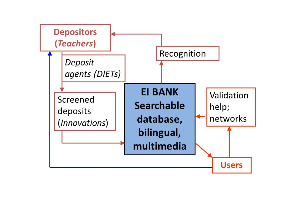 EI BANK Searchable database, bilingual, multimedia Recognition Screened deposits (Innovations) Depositors (Teachers) Users Validation help; networks D