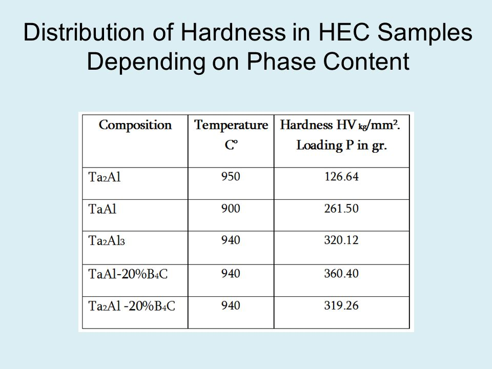 Distribution of Hardness in HEC Samples Depending on Phase Content