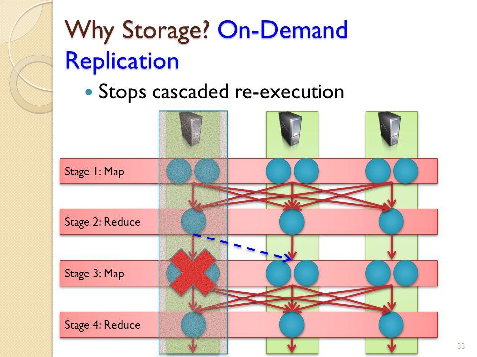 Why Storage.