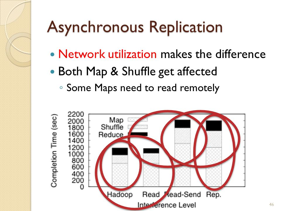 Asynchronous Replication Network utilization makes the difference Both Map & Shuffle get affected ◦ Some Maps need to read remotely 46