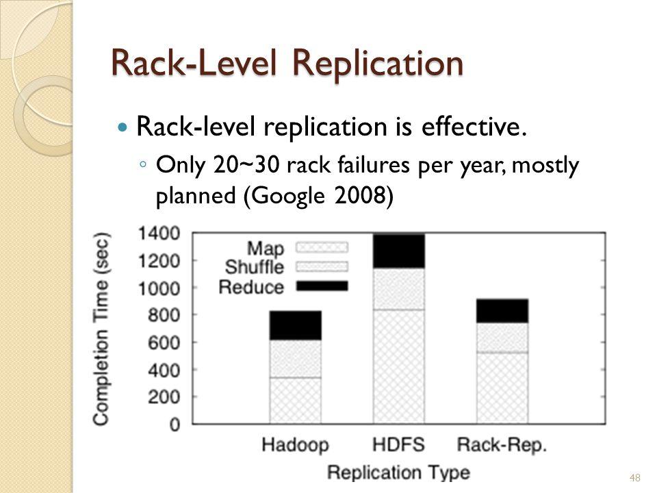 Rack-Level Replication Rack-level replication is effective.