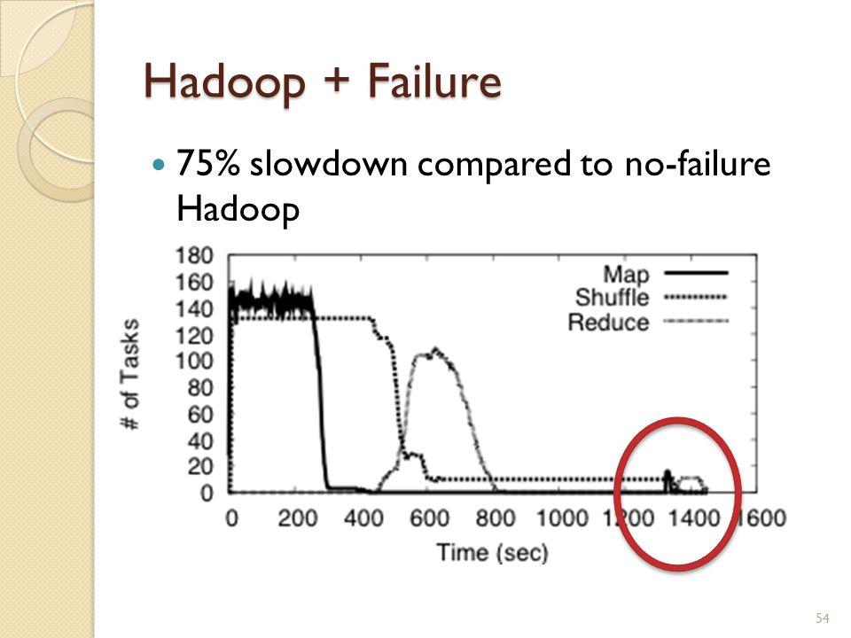 Hadoop + Failure 75% slowdown compared to no-failure Hadoop 54