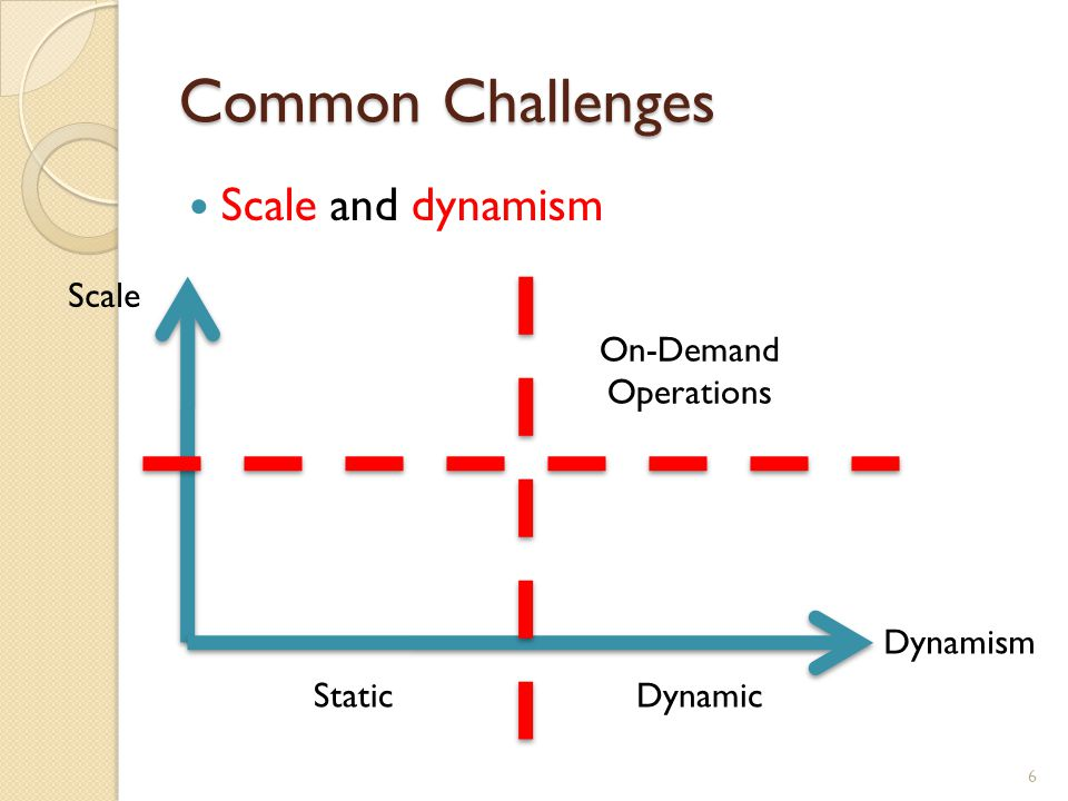 Common Challenges Scale and dynamism 6 Scale Dynamism StaticDynamic On-Demand Operations