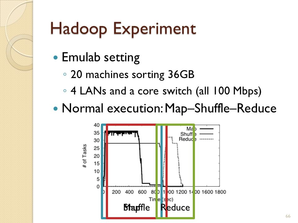 Hadoop Experiment Emulab setting ◦ 20 machines sorting 36GB ◦ 4 LANs and a core switch (all 100 Mbps) Normal execution: Map–Shuffle–Reduce 66 MapShuffleReduce