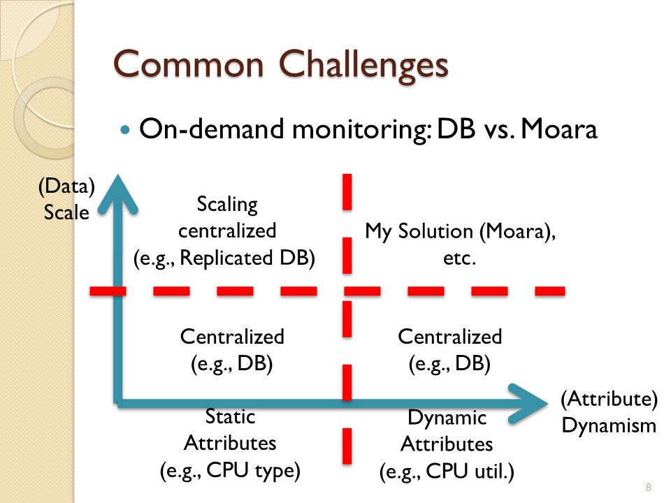 Common Challenges On-demand monitoring: DB vs.