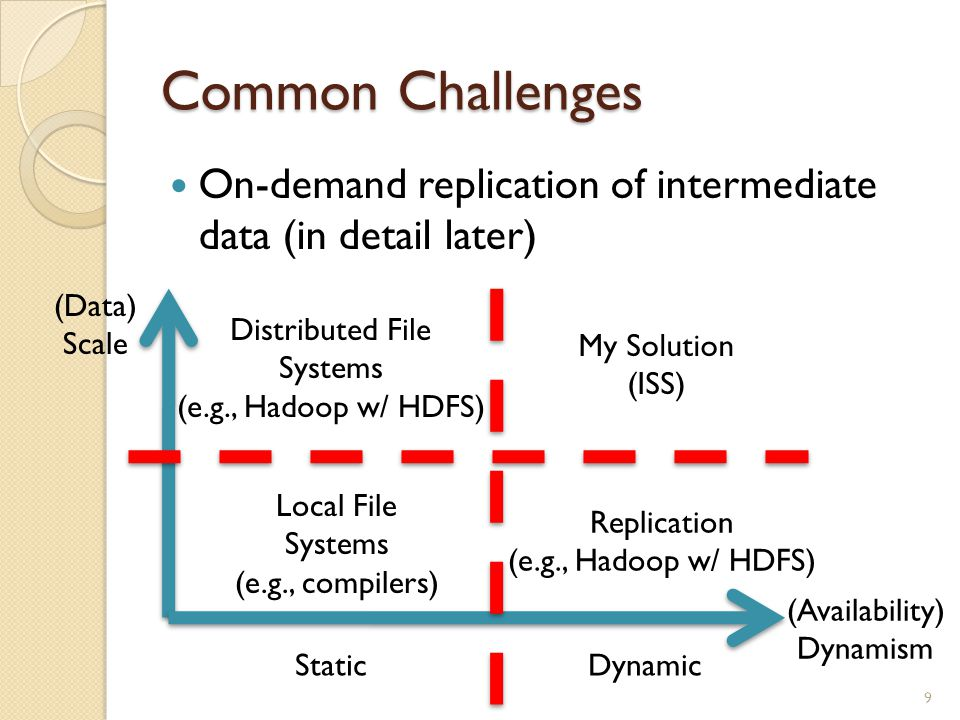Common Challenges On-demand replication of intermediate data (in detail later) 9 (Data) Scale (Availability) Dynamism Local File Systems (e.g., compilers) Distributed File Systems (e.g., Hadoop w/ HDFS) StaticDynamic Replication (e.g., Hadoop w/ HDFS) My Solution (ISS)