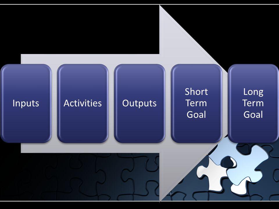 InputsActivitiesOutputs Short Term Goal Long Term Goal