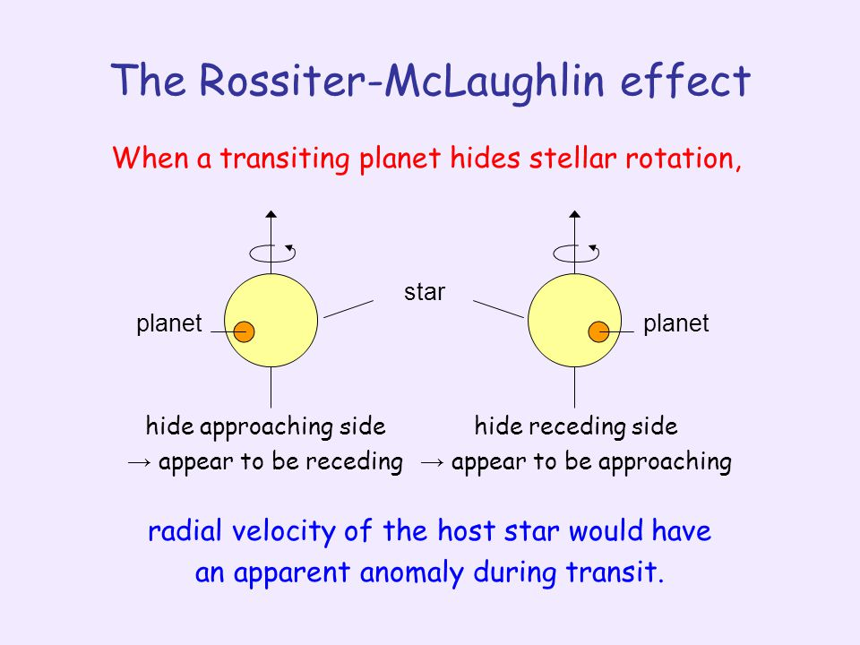 hide approaching side → appear to be receding hide receding side → appear to be approaching planet star When a transiting planet hides stellar rotation, radial velocity of the host star would have an apparent anomaly during transit.