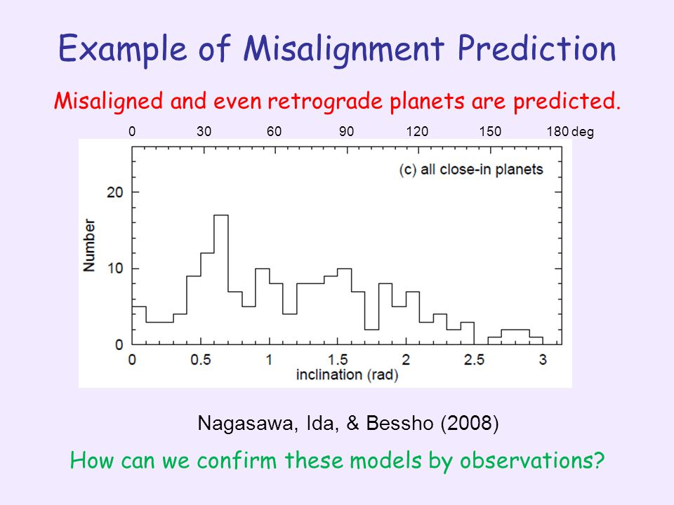 Example of Misalignment Prediction 0306090120150180 deg Nagasawa, Ida, & Bessho (2008) Misaligned and even retrograde planets are predicted.