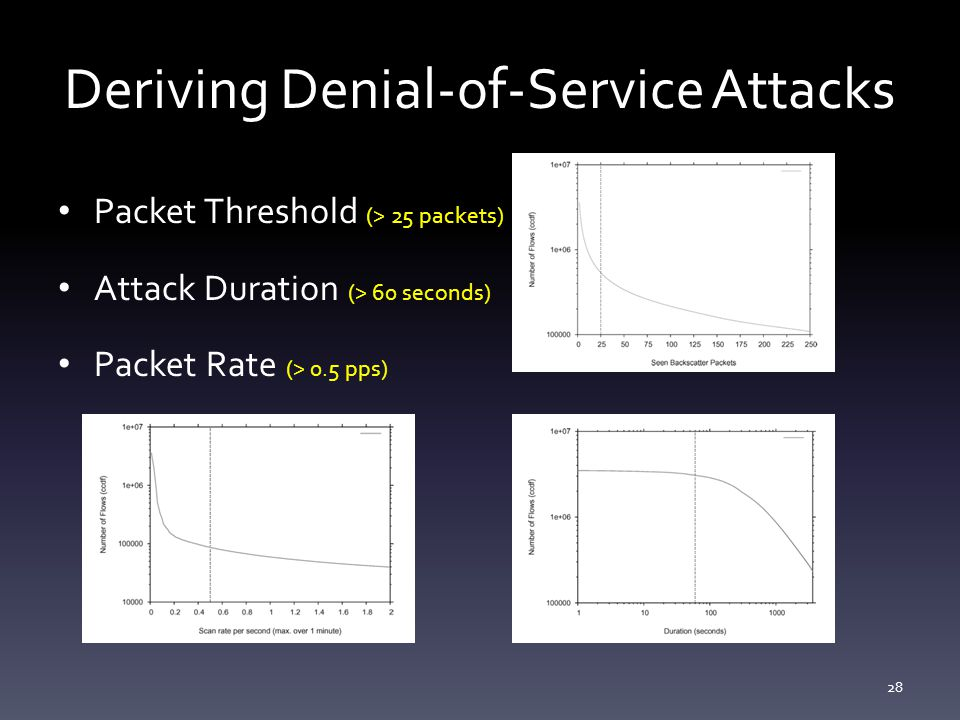 Deriving Denial-of-Service Attacks Packet Threshold (> 25 packets) Attack Duration (> 60 seconds) Packet Rate (> 0.5 pps) 28