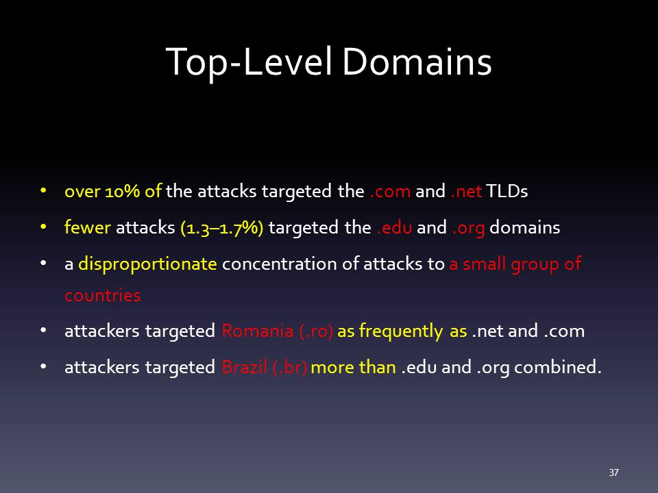 Top-Level Domains over 10% of the attacks targeted the.com and.net TLDs fewer attacks (1.3–1.7%) targeted the.edu and.org domains a disproportionate concentration of attacks to a small group of countries attackers targeted Romania (.ro) as frequently as.net and.com attackers targeted Brazil (.br) more than.edu and.org combined.