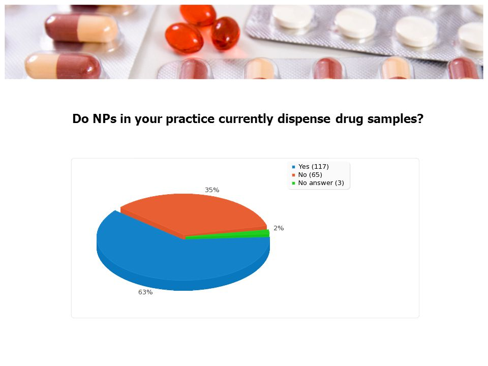 Do NPs in your practice currently dispense drug samples?