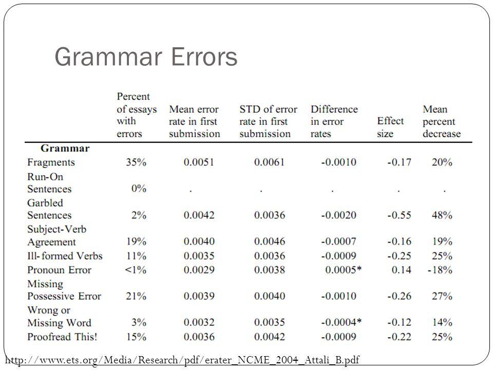 Grammar Errors http://www.ets.org/Media/Research/pdf/erater_NCME_2004_Attali_B.pdf