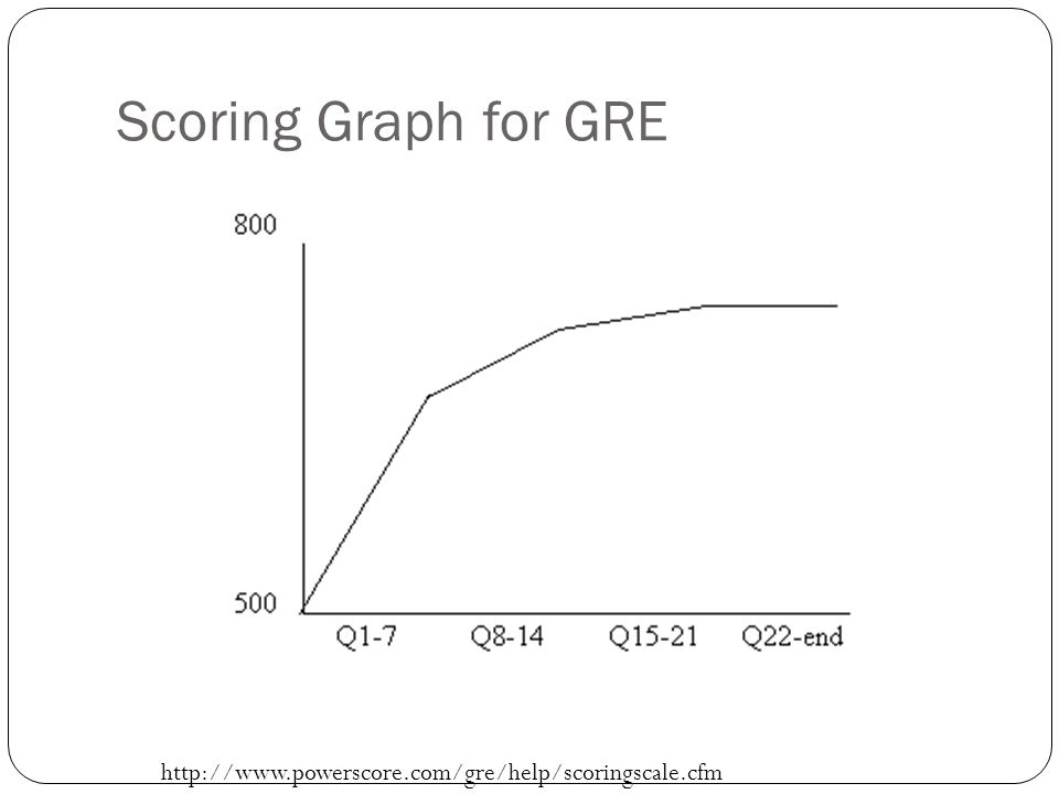 Scoring Graph for GRE http://www.powerscore.com/gre/help/scoringscale.cfm