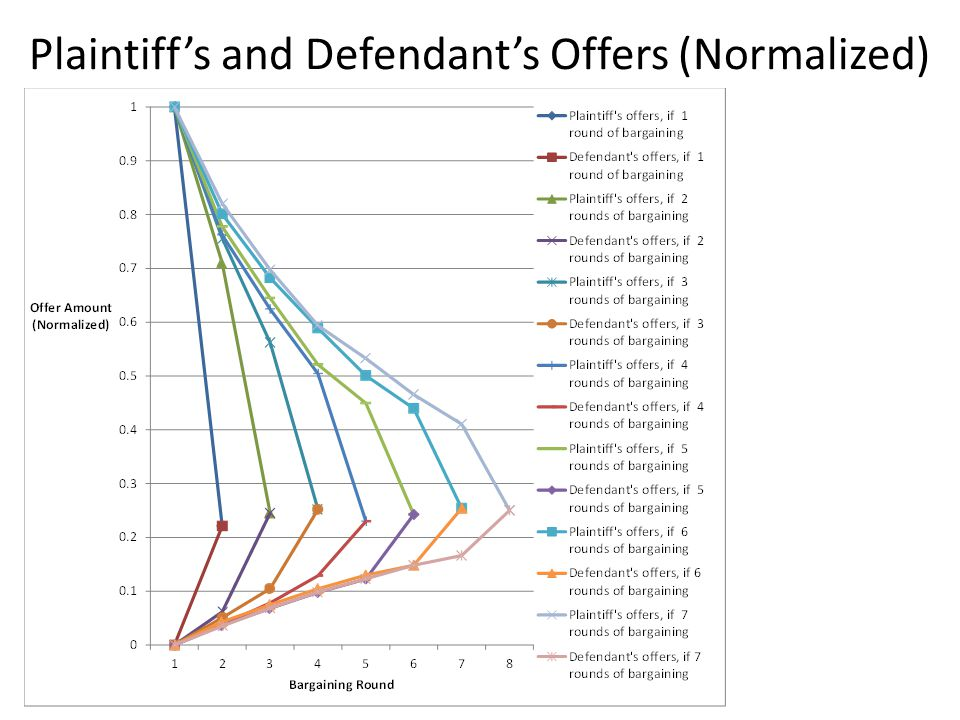 Plaintiff's and Defendant's Offers (Normalized)