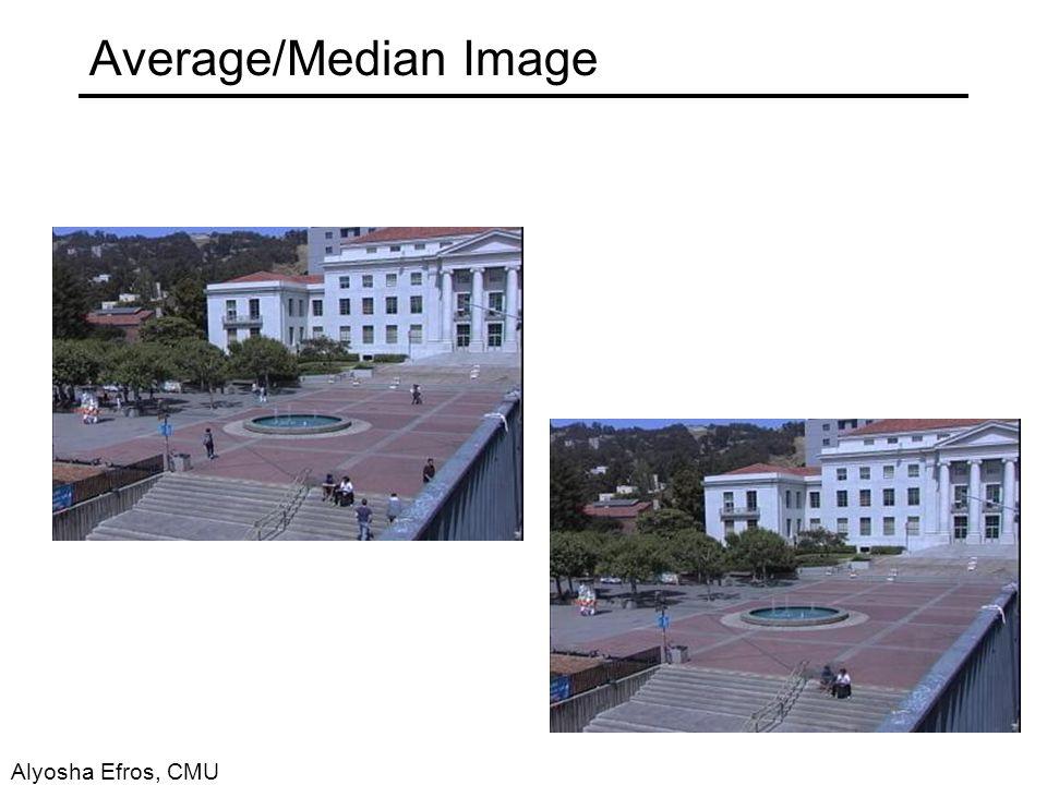 Average/Median Image Alyosha Efros, CMU