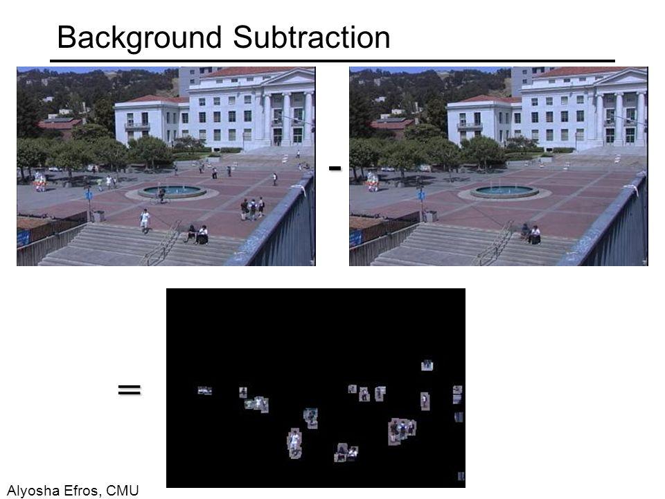 Background Subtraction - = Alyosha Efros, CMU