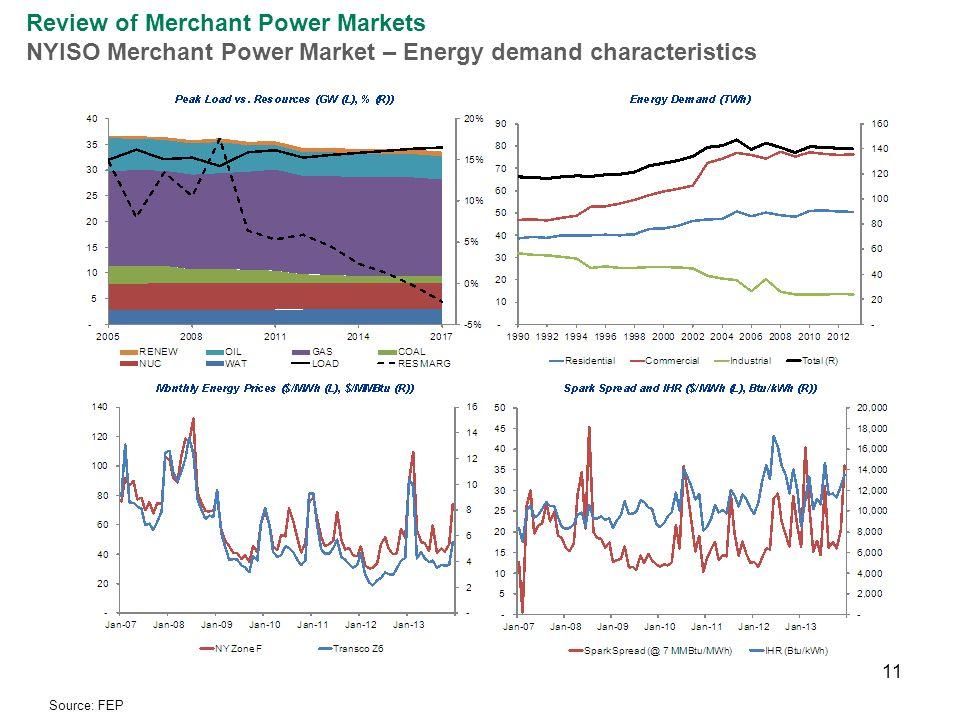 11 Review of Merchant Power Markets NYISO Merchant Power Market – Energy demand characteristics Source: FEP