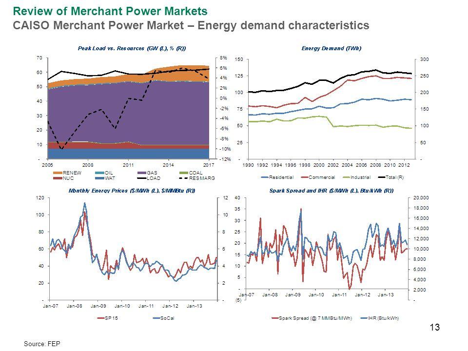 13 Review of Merchant Power Markets CAISO Merchant Power Market – Energy demand characteristics Source: FEP