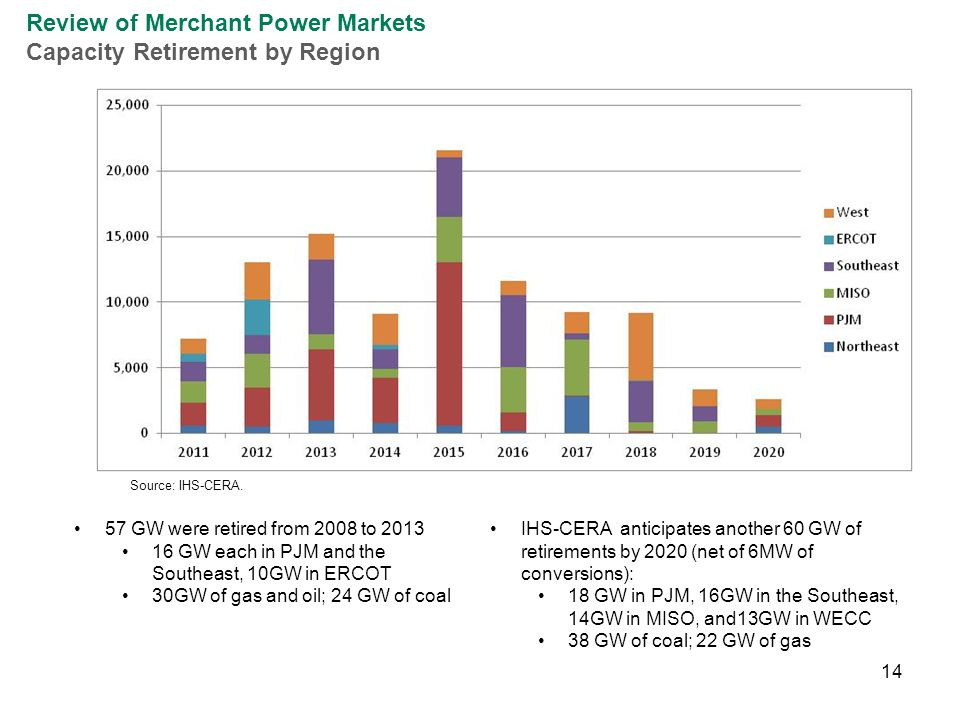 14 57 GW were retired from 2008 to 2013 16 GW each in PJM and the Southeast, 10GW in ERCOT 30GW of gas and oil; 24 GW of coal Review of Merchant Power