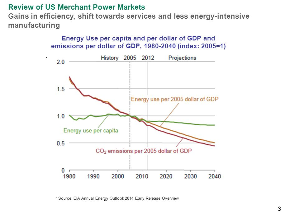 3 Review of US Merchant Power Markets Gains in efficiency, shift towards services and less energy-intensive manufacturing Energy Use per capita and pe