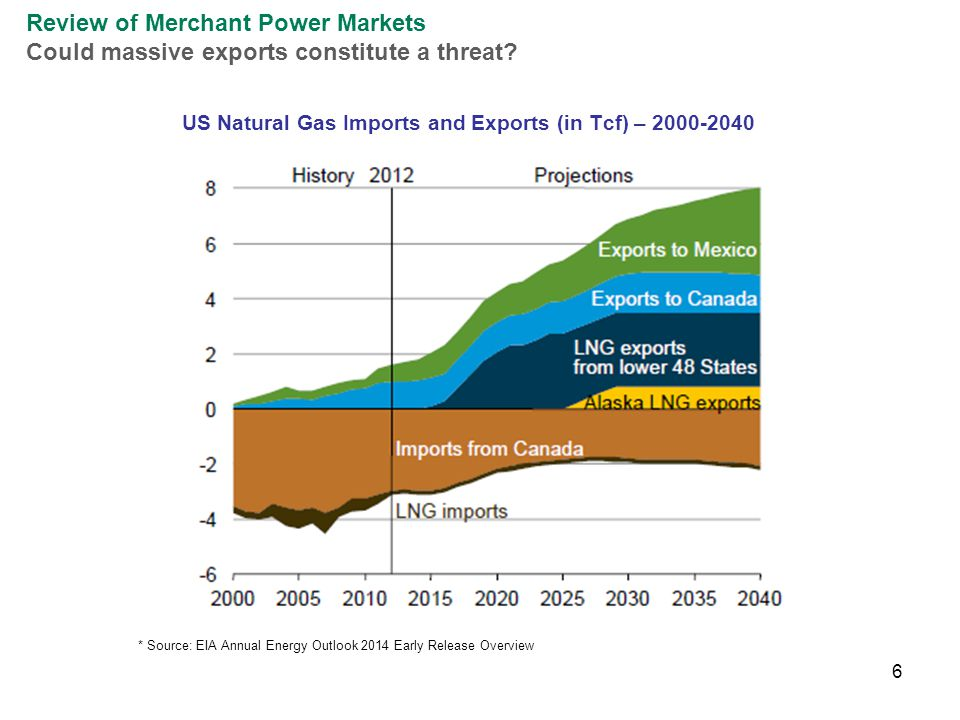 6 Review of Merchant Power Markets Could massive exports constitute a threat.