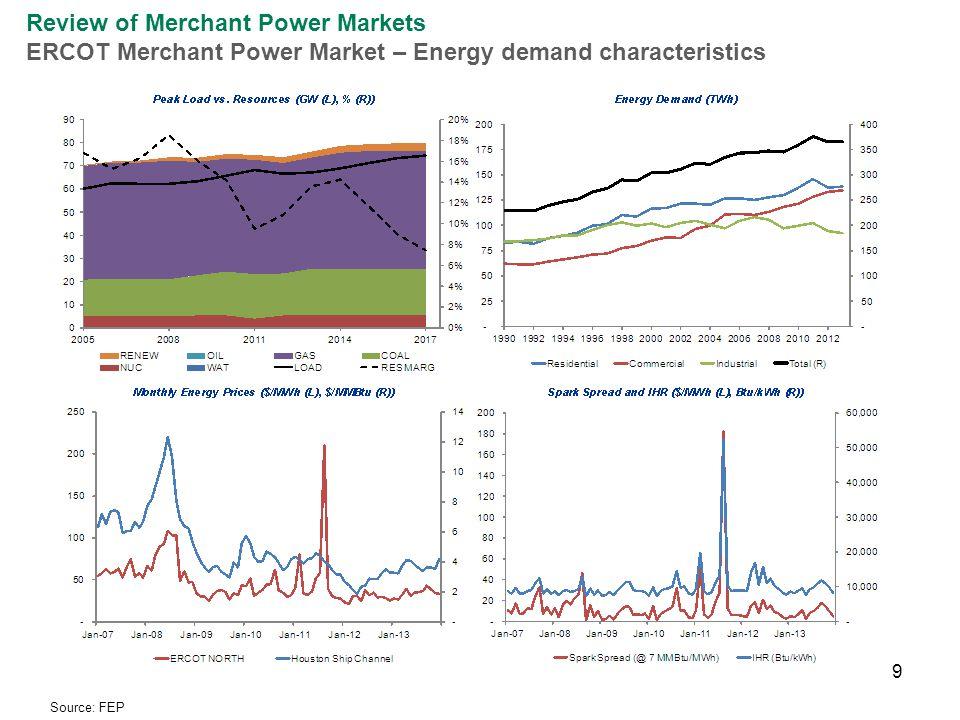9 Review of Merchant Power Markets ERCOT Merchant Power Market – Energy demand characteristics Source: FEP