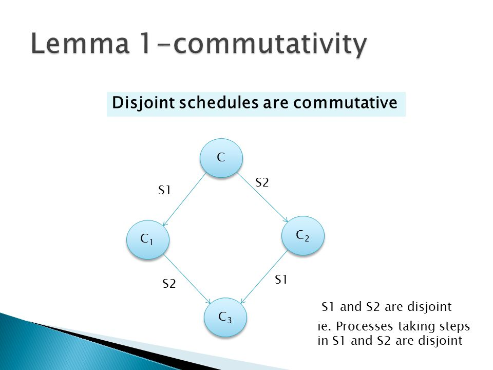 Disjoint schedules are commutative C C C3C3 C3C3 C2C2 C2C2 C1C1 C1C1 S1 S2 S1 S1 and S2 are disjoint ie. Processes taking steps in S1 and S2 are disjo