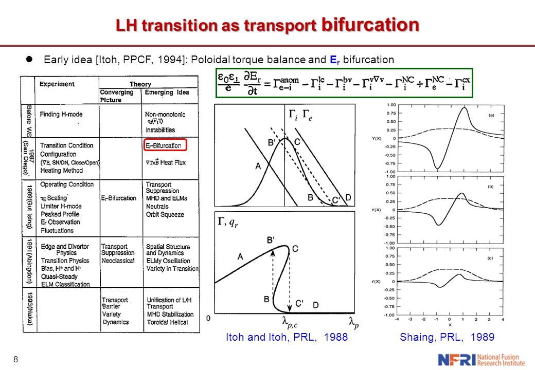 19 Gyrofluid simulations of ITB dynamics Internal transport barrier (ITB) formation shares main physics features with LH transition: ExB flow shear suppression of turbulence Positive feedback by mean flow shear Transport bifurcation Recent gyrofluid simulations using revised TRB code reveal ITB dynamics [Kim, et.