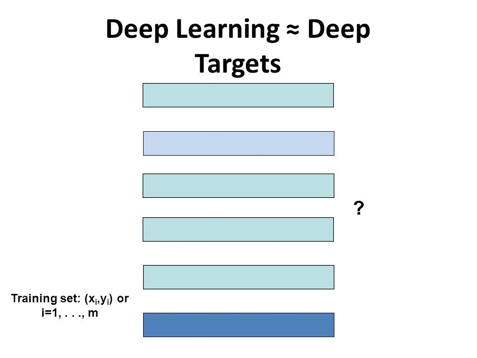Deep Learning ≈ Deep Targets Training set: (x i,y i ) or i=1,..., m