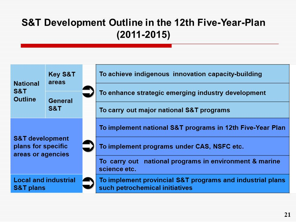 21 National S&T Outline Key S&T areas To achieve indigenous innovation capacity-building To enhance strategic emerging industry development General S&T To carry out major national S&T programs S&T development plans for specific areas or agencies To implement national S&T programs in 12th Five-Year Plan To implement programs under CAS, NSFC etc.