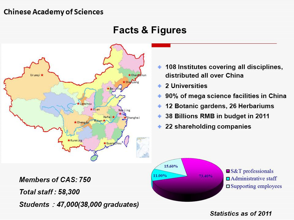 108 Institutes covering all disciplines, distributed all over China 2 Universities 90% of mega science facilities in China 12 Botanic gardens, 26 Herbariums 38 Billions RMB in budget in 2011 22 shareholding companies Members of CAS: 750 Total staff : 58,300 Students : 47,000(38,000 graduates) Statistics as of 2011 Chinese Academy of Sciences Facts & Figures