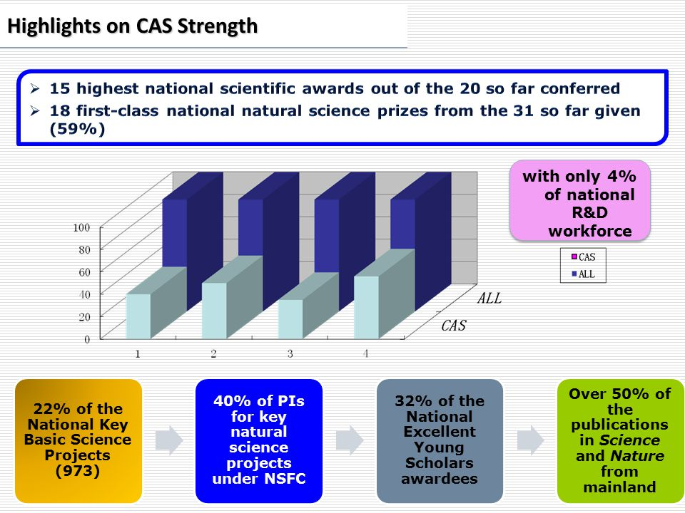 Highlights on CAS Strength 22% of the National Key Basic Science Projects (973) 40% of PIs for key natural science projects under NSFC 32% of the National Excellent Young Scholars awardees Over 50% of the publications in Science and Nature from mainland with only 4% of national R&D workforce
