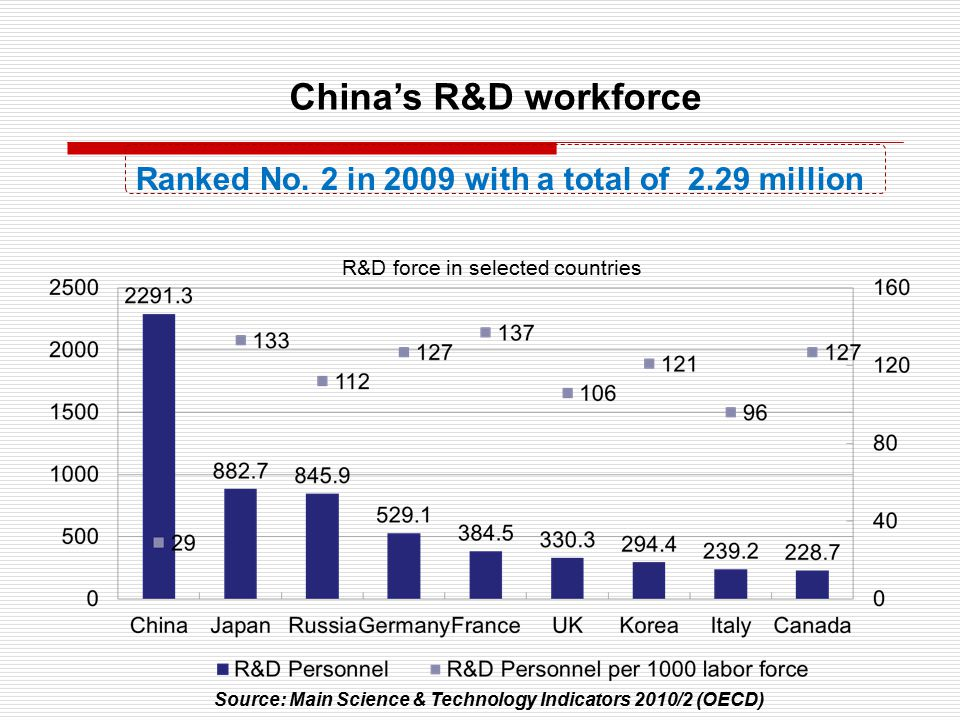 Global R&D expenditures by country/region:2009 Became the second largest in the world in 2009, taking up 12% of the global total China $154B(12%) Central Asia $33B(2.6%) Europe $319B(25%) Africa$9 B(0.7%) Austrialia & Oceania $22B(1.8%) USA $402B(31%) Central America & Caribbean $0.6(<0.1%) South America $31B(2.4%) South Asia $34B(2.6%) Source: Science and Engineering Indicator 2012 Japan $138(11%) China's R&D investment