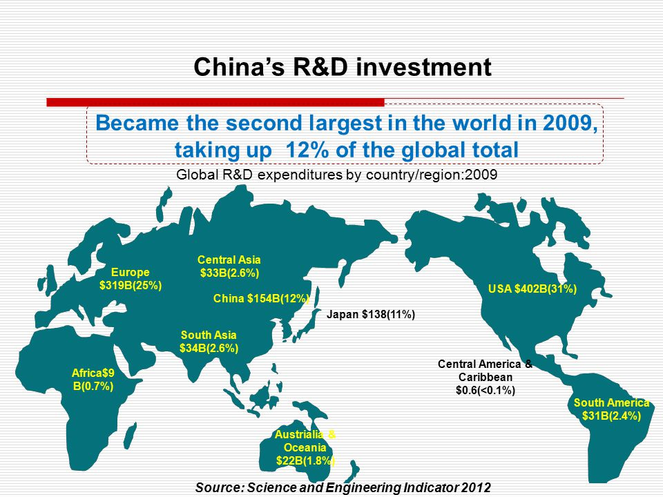 Remains around 20% annually in the past decades, being the highest in the world Still a big GAP In percentage Source: Science and Engineering Indicator 2012 China's R&D growth rate Suggesting the need to further increse