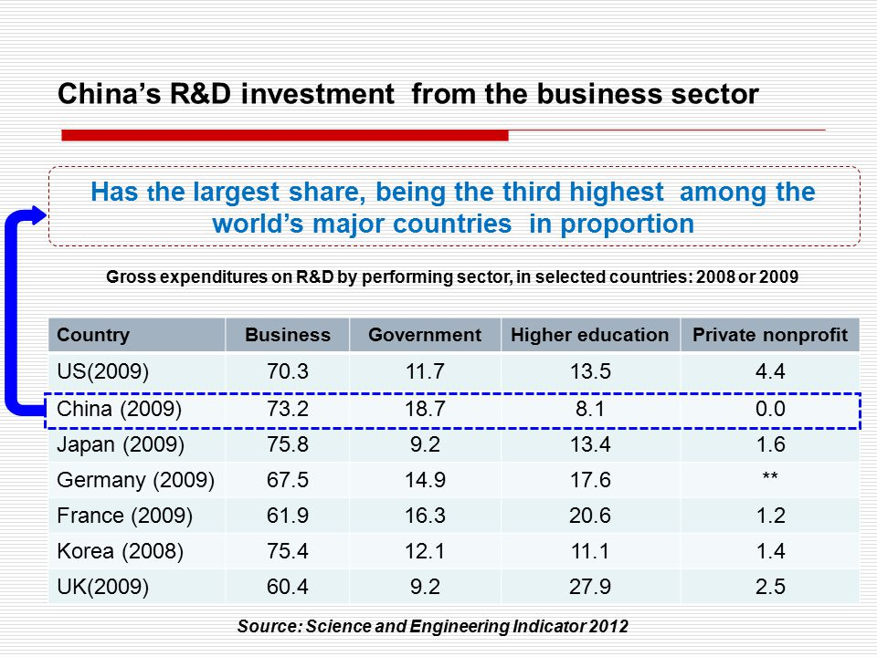 Gross expenditures on R&D by performing sector, in selected countries: 2008 or 2009 Has t he largest share, being the third highest among the world's major countries in proportion CountryBusinessGovernmentHigher educationPrivate nonprofit US(2009)70.311.713.54.4 China (2009)73.218.78.10.0 Japan (2009)75.89.213.41.6 Germany (2009)67.514.917.6** France (2009)61.916.320.61.2 Korea (2008)75.412.111.11.4 UK(2009)60.49.227.92.5 Source: Science and Engineering Indicator 2012 China's R&D investment from the business sector