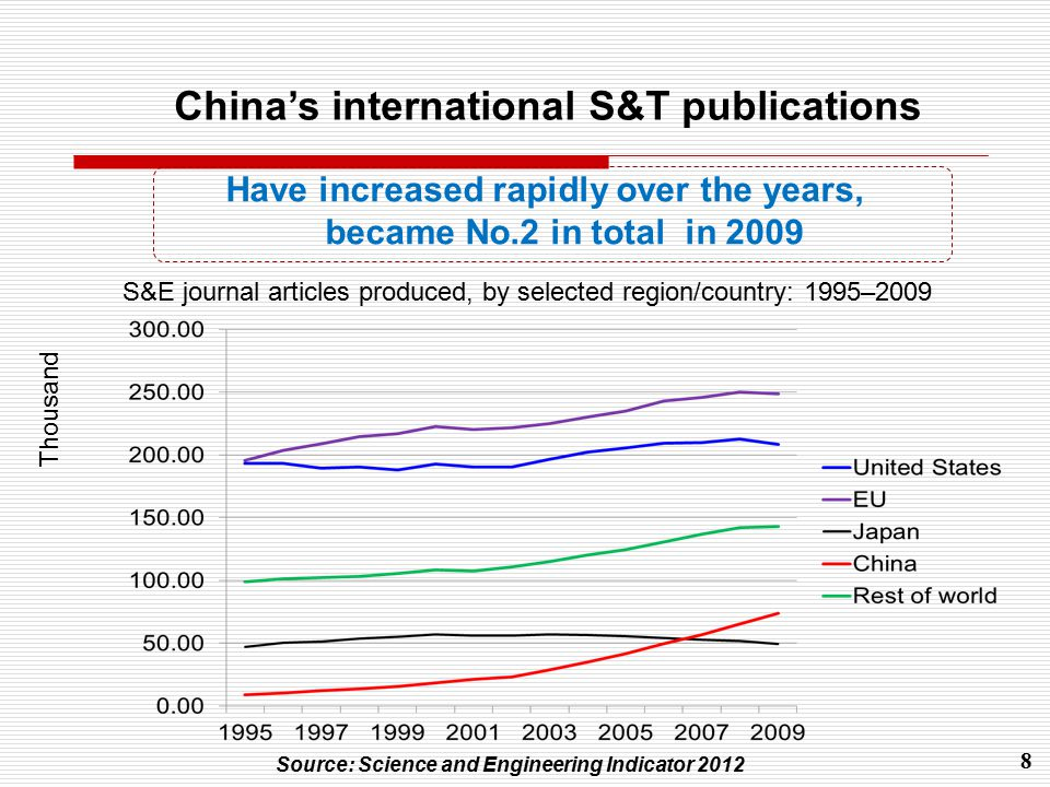 8 Source: Science and Engineering Indicator 2012 S&E journal articles produced, by selected region/country: 1995–2009 Have increased rapidly over the years, became No.2 in total in 2009 Thousand China's international S&T publications