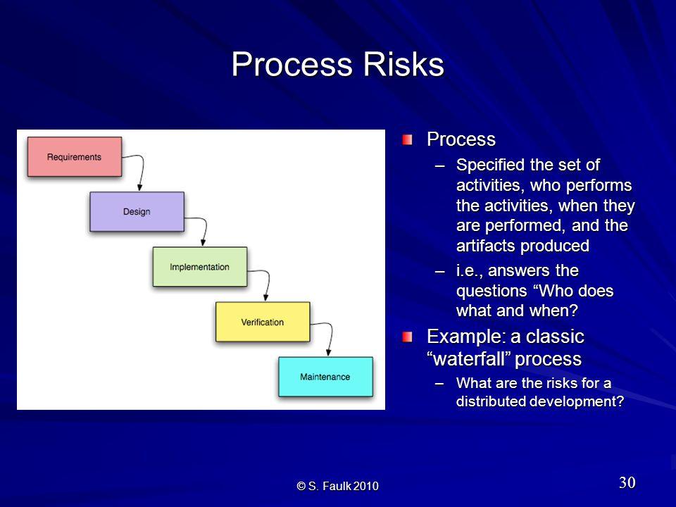 Process Risks Process –Specified the set of activities, who performs the activities, when they are performed, and the artifacts produced –i.e., answers the questions Who does what and when.