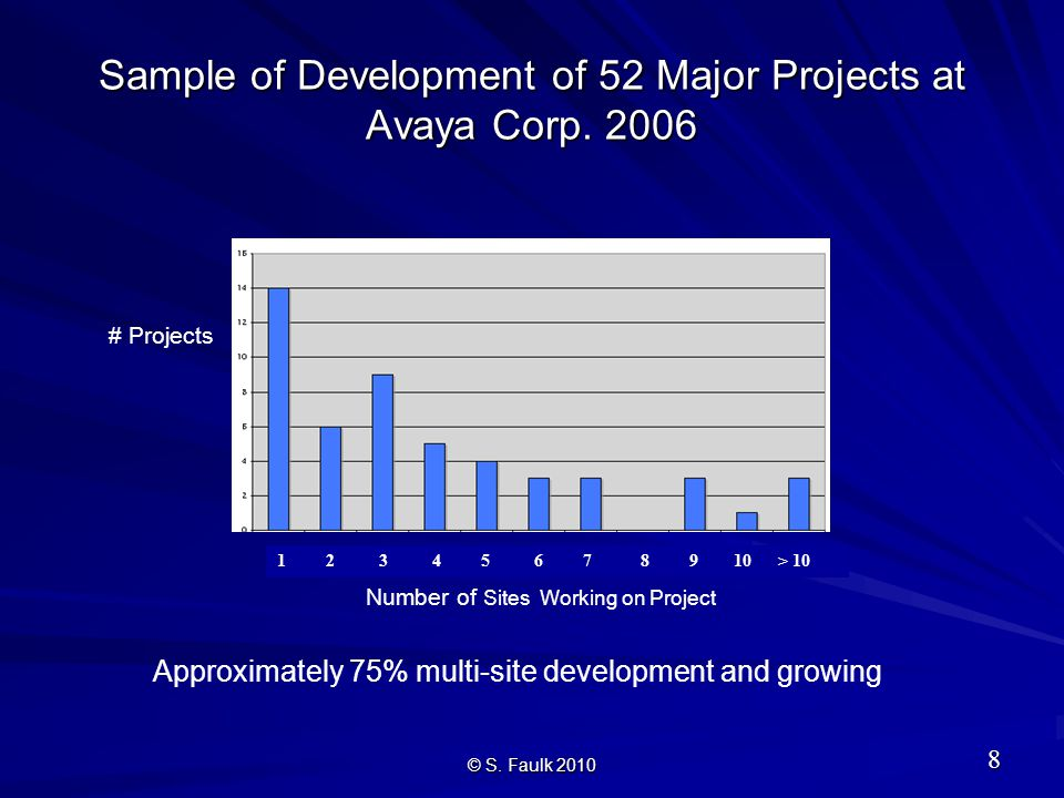 1 2 3 4 5 6 7 8 9 10 > 10 Sample of Development of 52 Major Projects at Avaya Corp.
