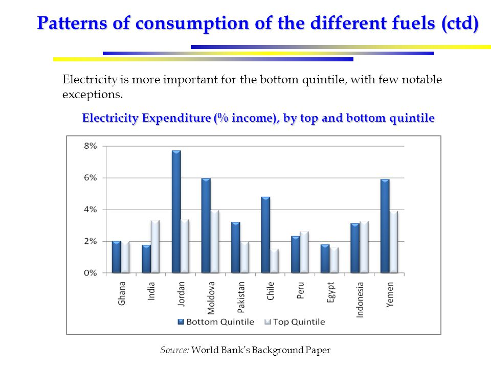 Patterns of consumption of the different fuels (ctd) Electricity Expenditure (% income), by top and bottom quintile Electricity is more important for the bottom quintile, with few notable exceptions.
