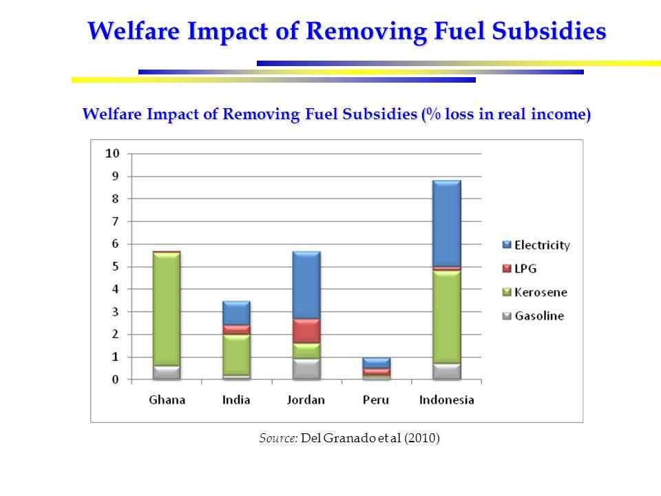 Welfare Impact of Removing Fuel Subsidies Welfare Impact of Removing Fuel Subsidies (% loss in real income) Source: Del Granado et al (2010)