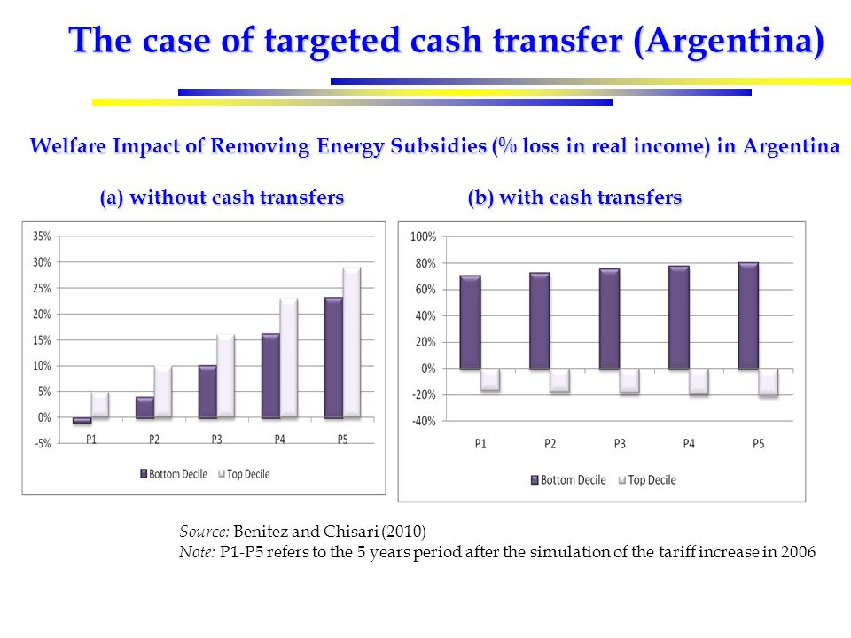 The case of targeted cash transfer (Argentina) Welfare Impact of Removing Energy Subsidies (% loss in real income) in Argentina (a) without cash transfers (b) with cash transfers (a) without cash transfers (b) with cash transfers Source: Benitez and Chisari (2010) Note: P1-P5 refers to the 5 years period after the simulation of the tariff increase in 2006