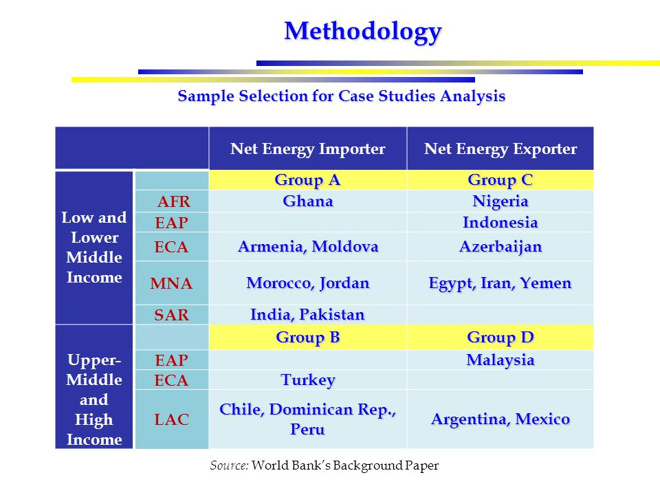 Methodology Sample Selection for Case Studies Analysis Net Energy ImporterNet Energy Exporter Low and Lower Middle Income Group A Group C AFRGhanaNigeria EAPIndonesia ECA Armenia, Moldova Azerbaijan MNA Morocco, Jordan Egypt, Iran, Yemen SAR India, Pakistan Upper- Middle and High Income Group B Group D EAP Malaysia ECATurkey LAC Chile, Dominican Rep., Peru Argentina, Mexico Source: World Bank's Background Paper